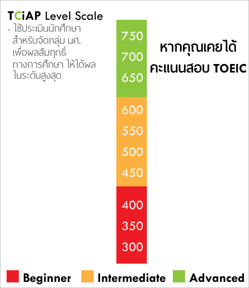การแบ่งกลุ่ม นักศึกษา โดยการใช้ผลคะแนน TOEIC เป็นเกณฑ์ สำหรับแบ่งกลุ่มนักศึกษา